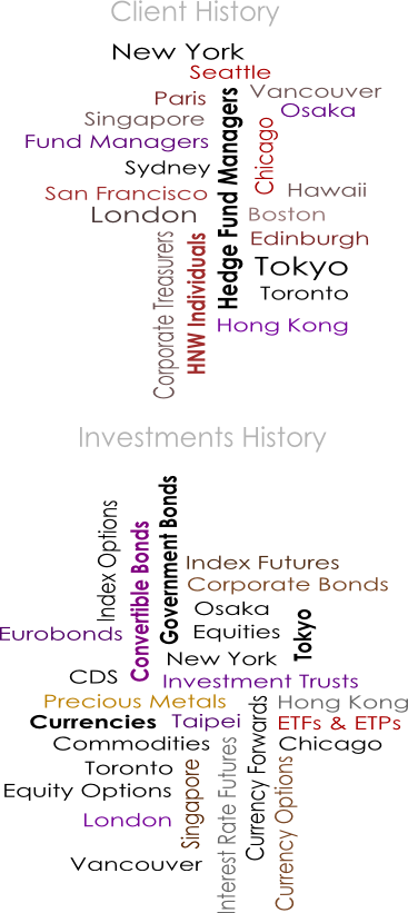 client investments word cloud