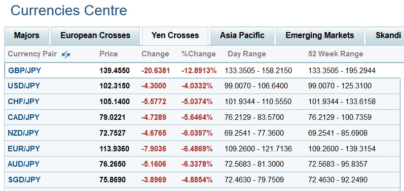 Brexit day yen crosses